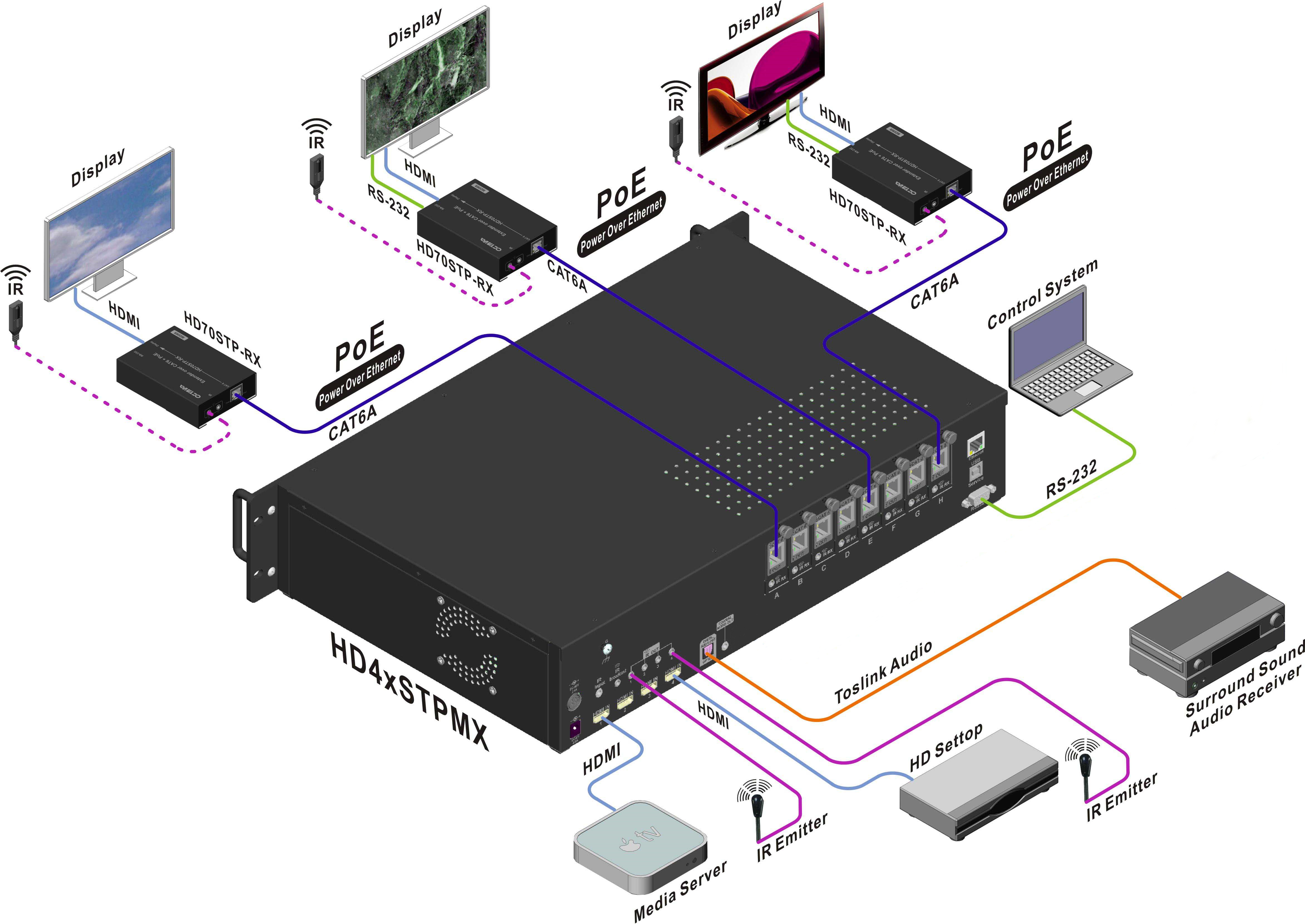 HDMI_Matrix_HDbaseT_over_1_cable_200ft_HD4xSTPMX_application.png
